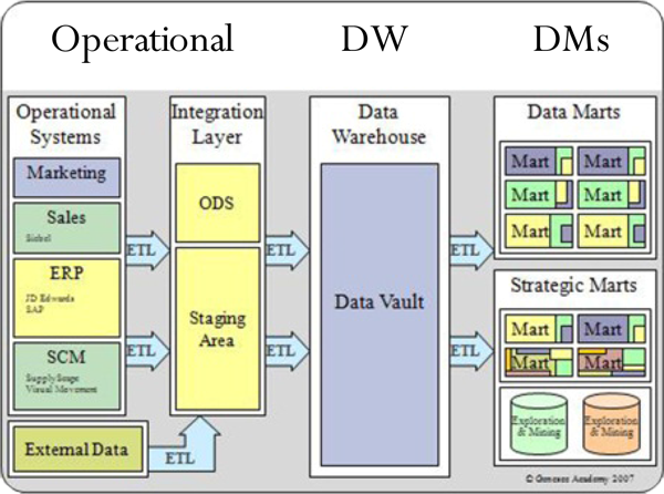olap data mining warehousing data marts essay Data warehouse or data mart data warehouse: the more your data marts look like the data warehouse that inmon advocates.